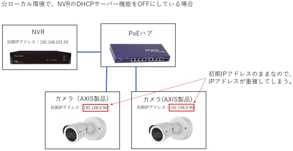 ローカル環境でDHCPサーバー機能をOFFにしている場合