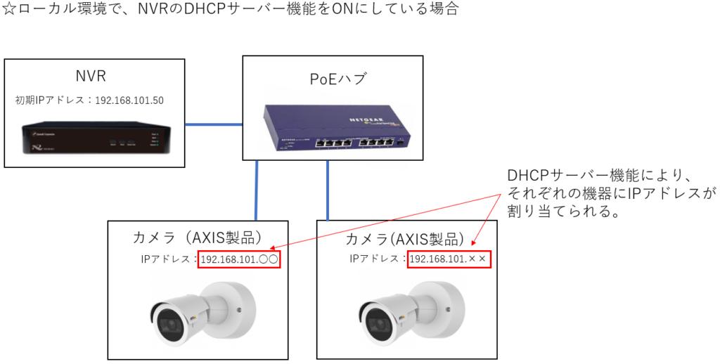 ローカル環境でDHCPサーバー機能をONにしている場合
