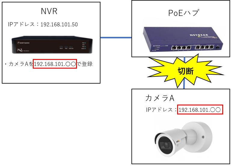 DHCP サーバー機能の問題点1