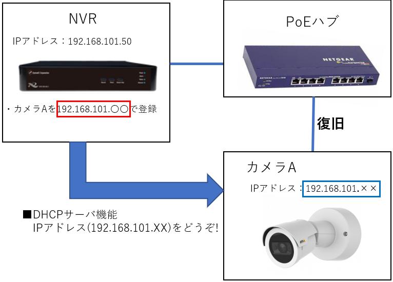 DHCP サーバー機能の問題点2