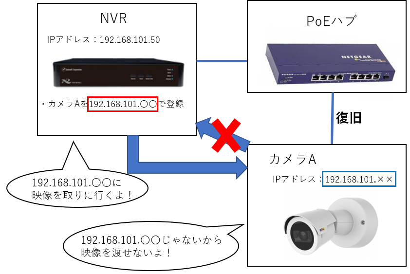 DHCP サーバー機能の問題点3